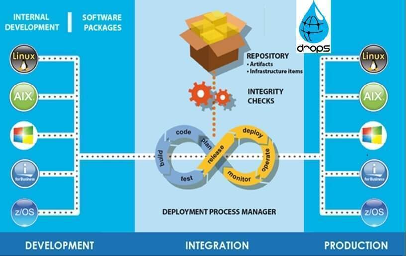 What is DevOps and how does it work? 1