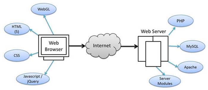What is JSON vs XML vs CSV? 1