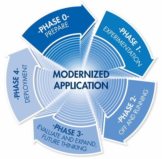 IBM Redbook Modernization of IBM i Applications 1