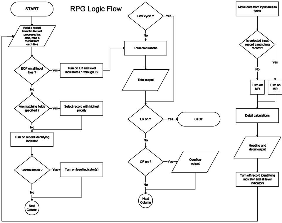 RPG2 logic cycle